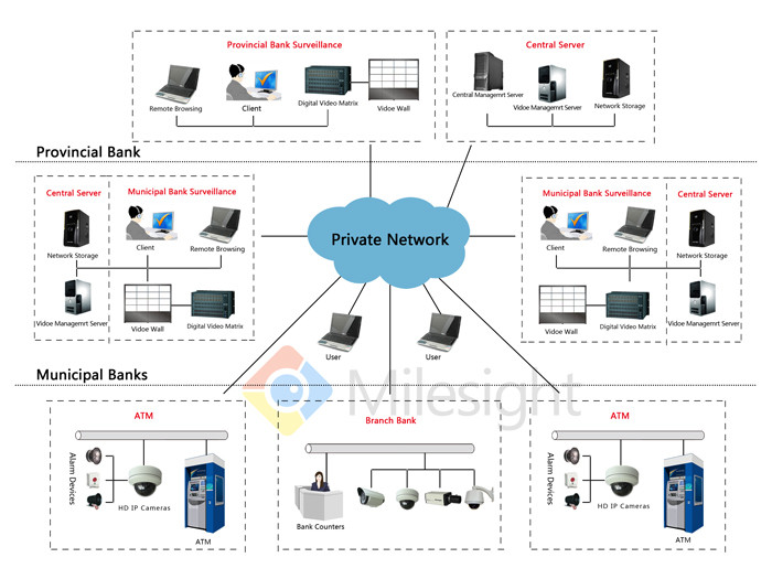 network-video-cctv